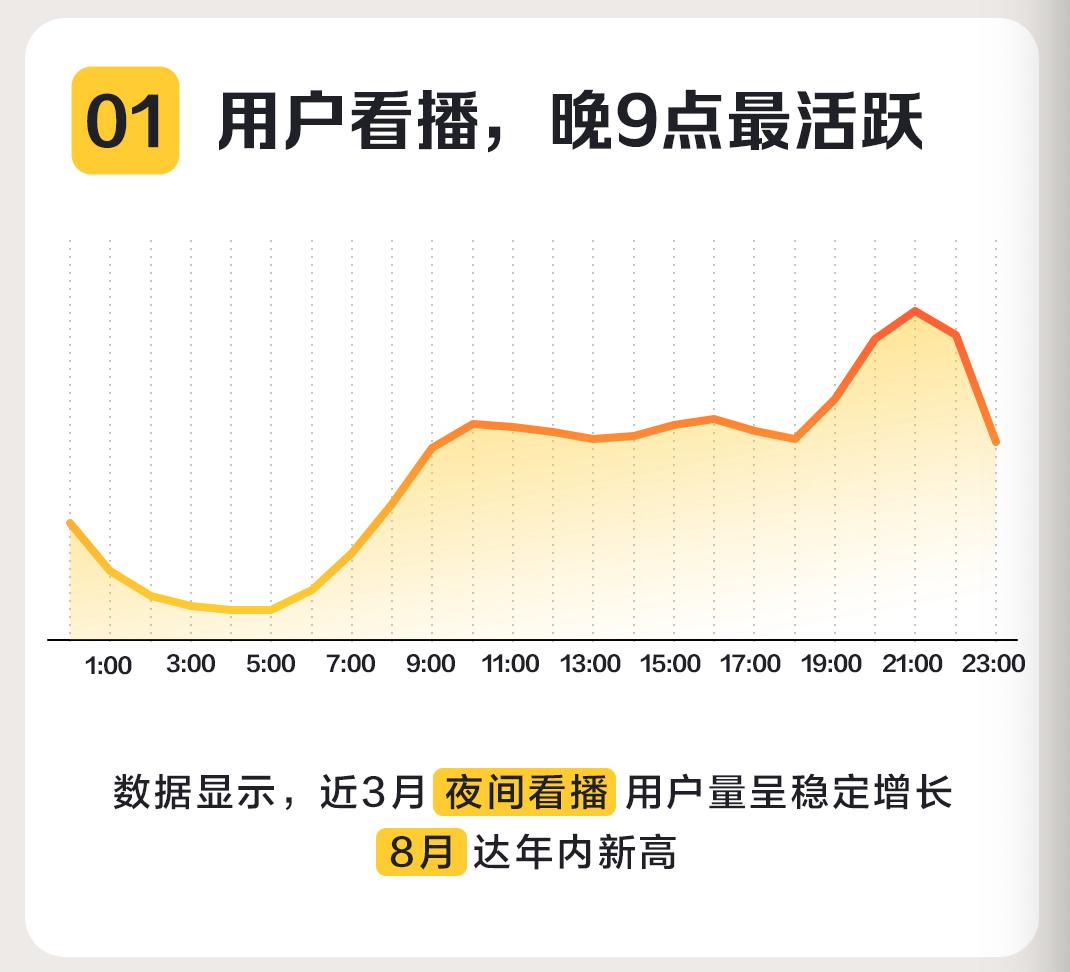 缺芯难挡购车热 夜间直播正成为汽车消费增量场